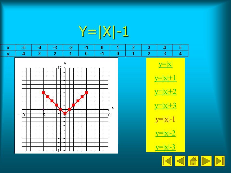 Y=|X|-1 y=|x| y=|x|+1 y=|x|+2 y=|x|+3 y=|x|-1 y=|x|-2 y=|x|-3