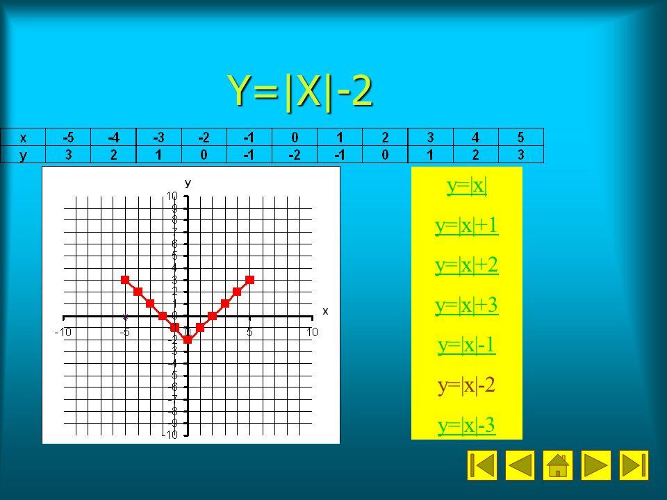 Y=|X|-2 y=|x| y=|x|+1 y=|x|+2 y=|x|+3 y=|x|-1 y=|x|-2 y=|x|-3