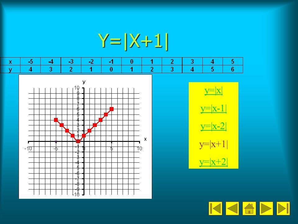 Y=|X+1| y=|x| y=|x-1| y=|x-2| y=|x+1| y=|x+2|