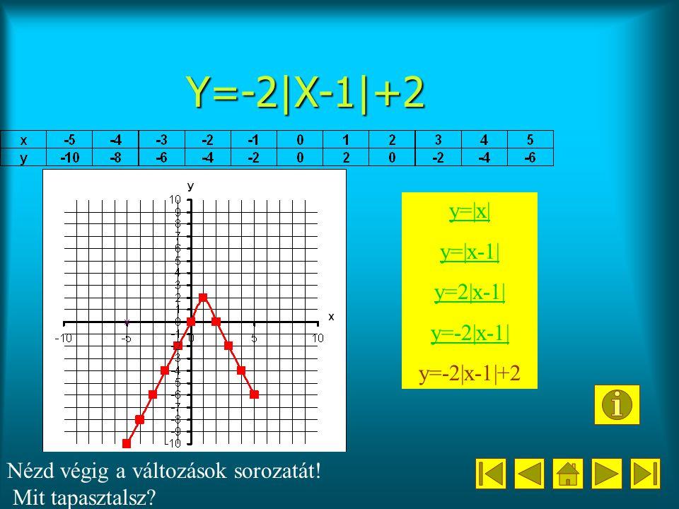 Y=-2|X-1|+2 y=|x| y=|x-1| y=2|x-1| y=-2|x-1| y=-2|x-1|+2