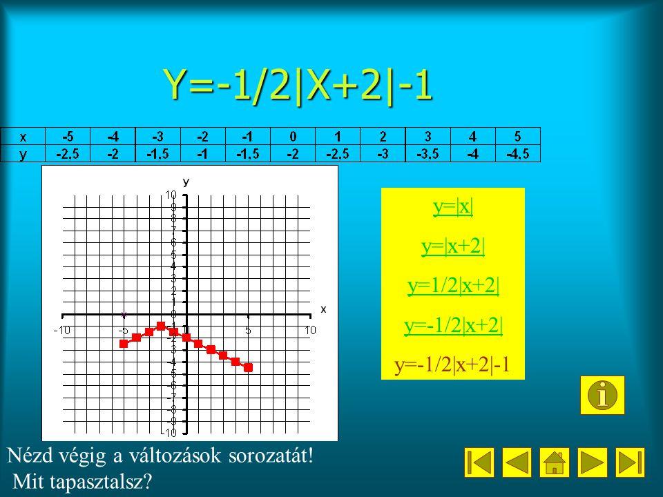 Y=-1/2|X+2|-1 y=|x| y=|x+2| y=1/2|x+2| y=-1/2|x+2| y=-1/2|x+2|-1