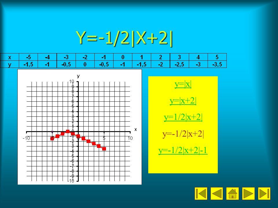 Y=-1/2|X+2| y=|x| y=|x+2| y=1/2|x+2| y=-1/2|x+2| y=-1/2|x+2|-1