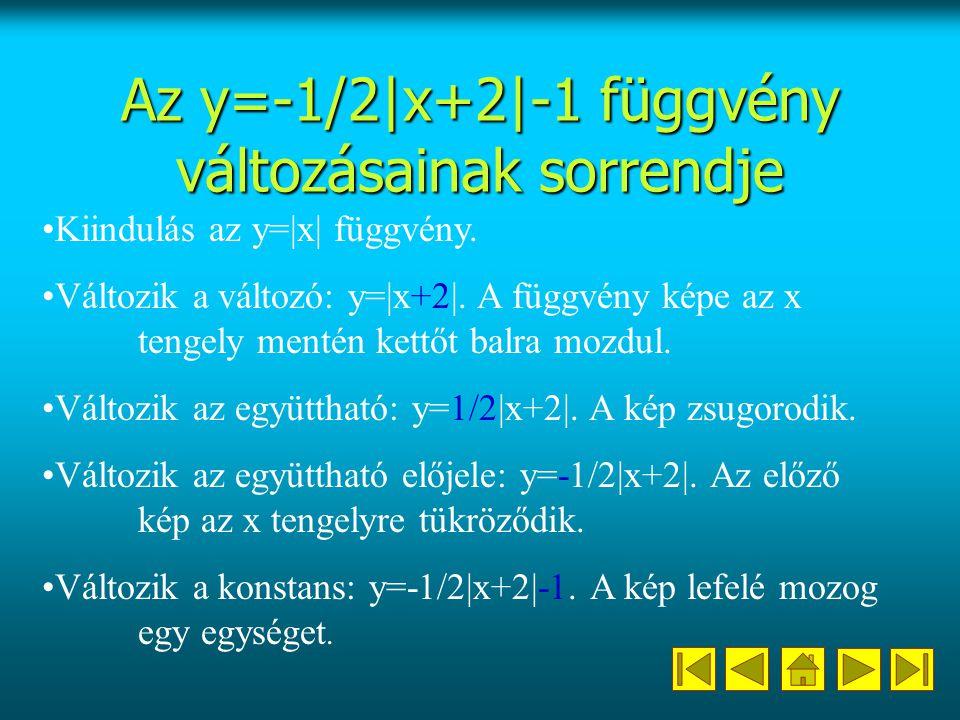 Az y=-1/2|x+2|-1 függvény változásainak sorrendje