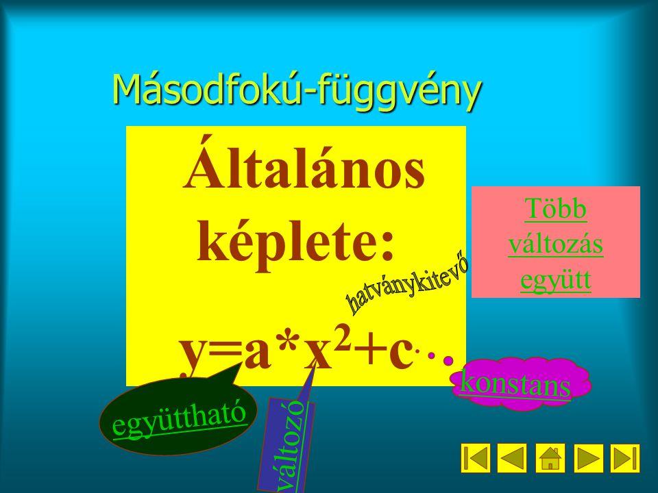 y=a*x2+c Másodfokú-függvény hatványkitevő konstans együttható változó
