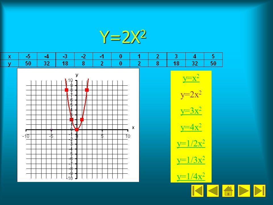 Y=2X2 y=x2 y=2x2 y=3x2 y=4x2 y=1/2x2 y=1/3x2 y=1/4x2