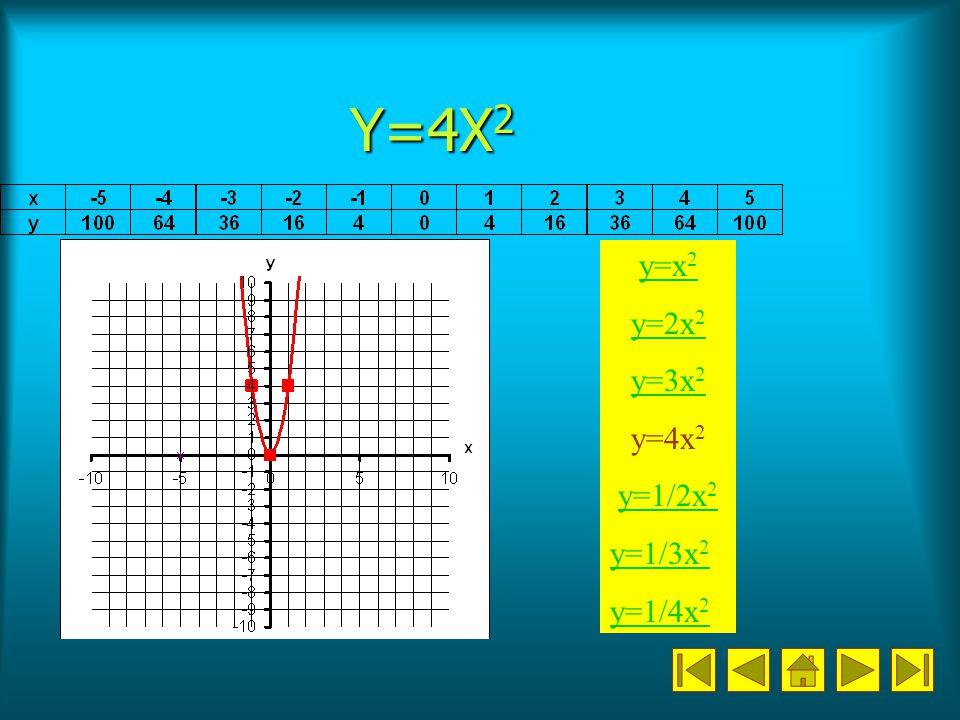 Y=4X2 y=x2 y=2x2 y=3x2 y=4x2 y=1/2x2 y=1/3x2 y=1/4x2