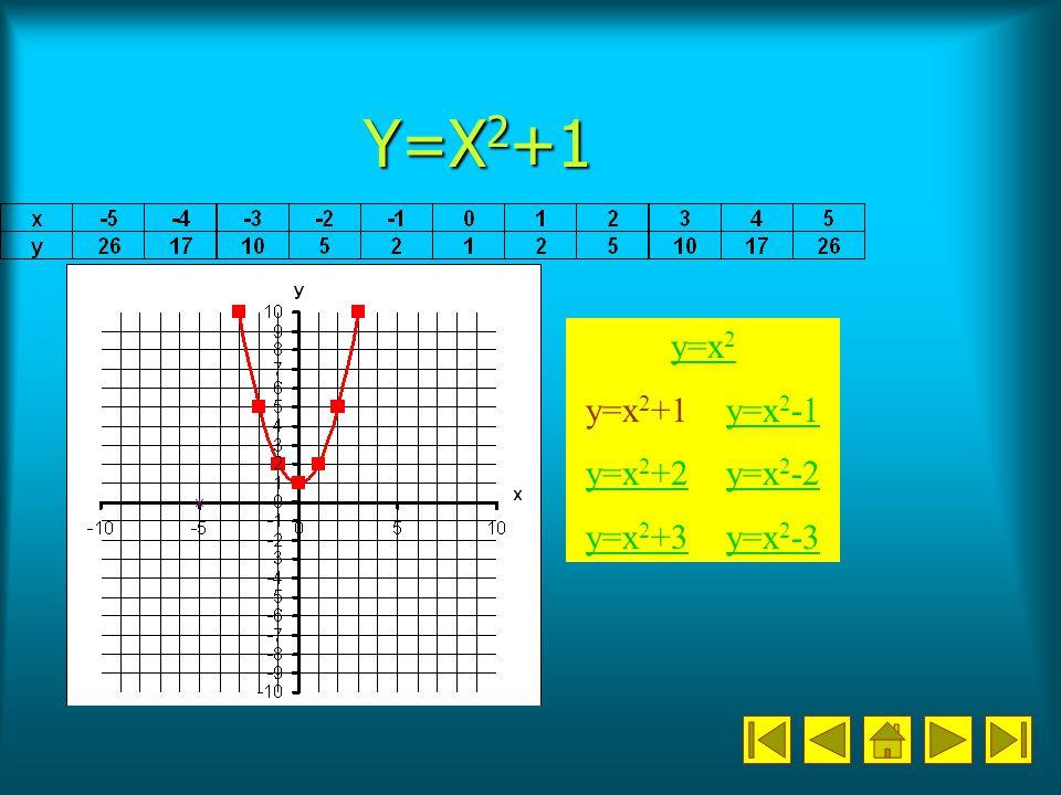Y=X2+1 y=x2 y=x2+1 y=x2-1 y=x2+2 y=x2-2 y=x2+3 y=x2-3