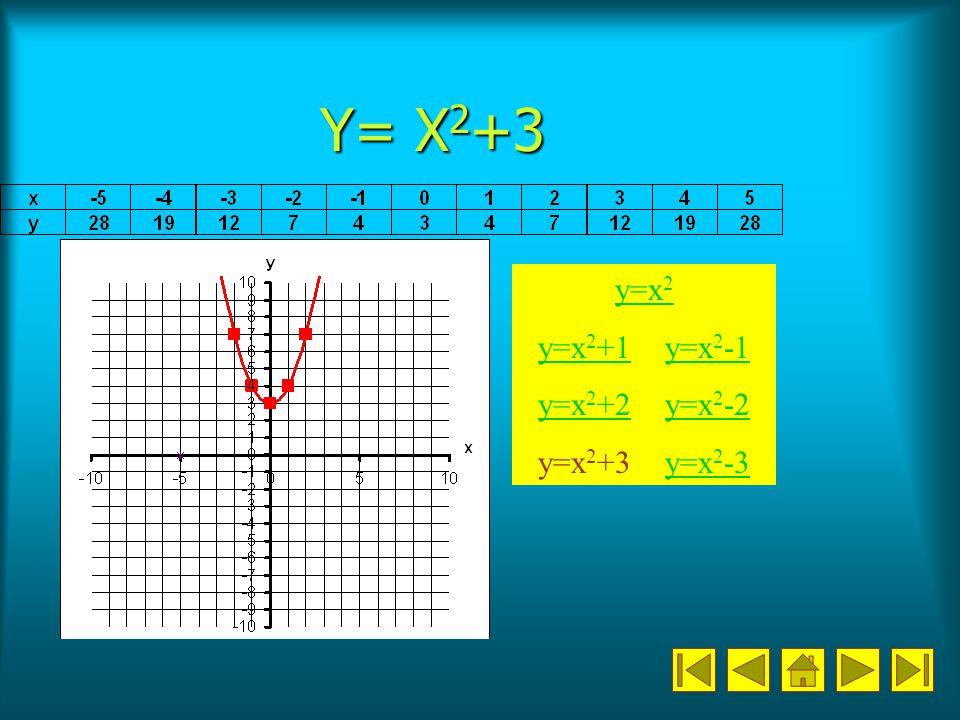 Y= X2+3 y=x2 y=x2+1 y=x2-1 y=x2+2 y=x2-2 y=x2+3 y=x2-3