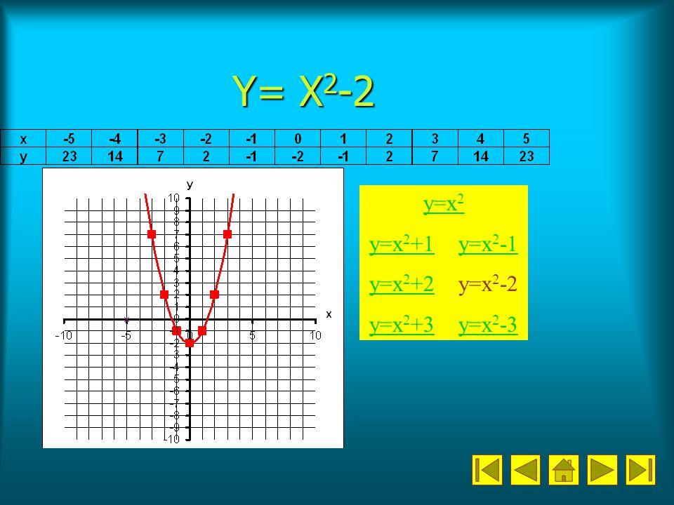 Y= X2-2 y=x2 y=x2+1 y=x2-1 y=x2+2 y=x2-2 y=x2+3 y=x2-3