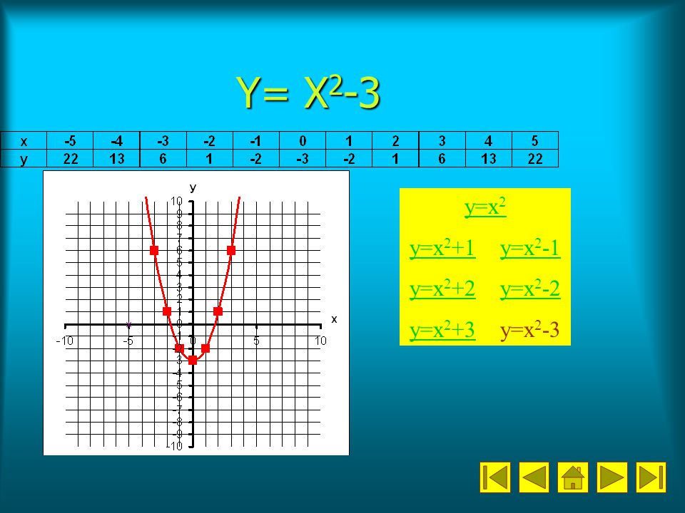 Y= X2-3 y=x2 y=x2+1 y=x2-1 y=x2+2 y=x2-2 y=x2+3 y=x2-3