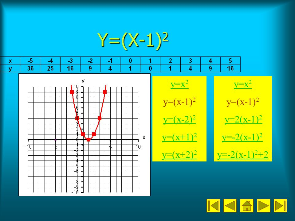 Y=(X-1)2 y=x2 y=(x-1)2 y=(x-2)2 y=(x+1)2 y=(x+2)2 y=x2 y=(x-1)2