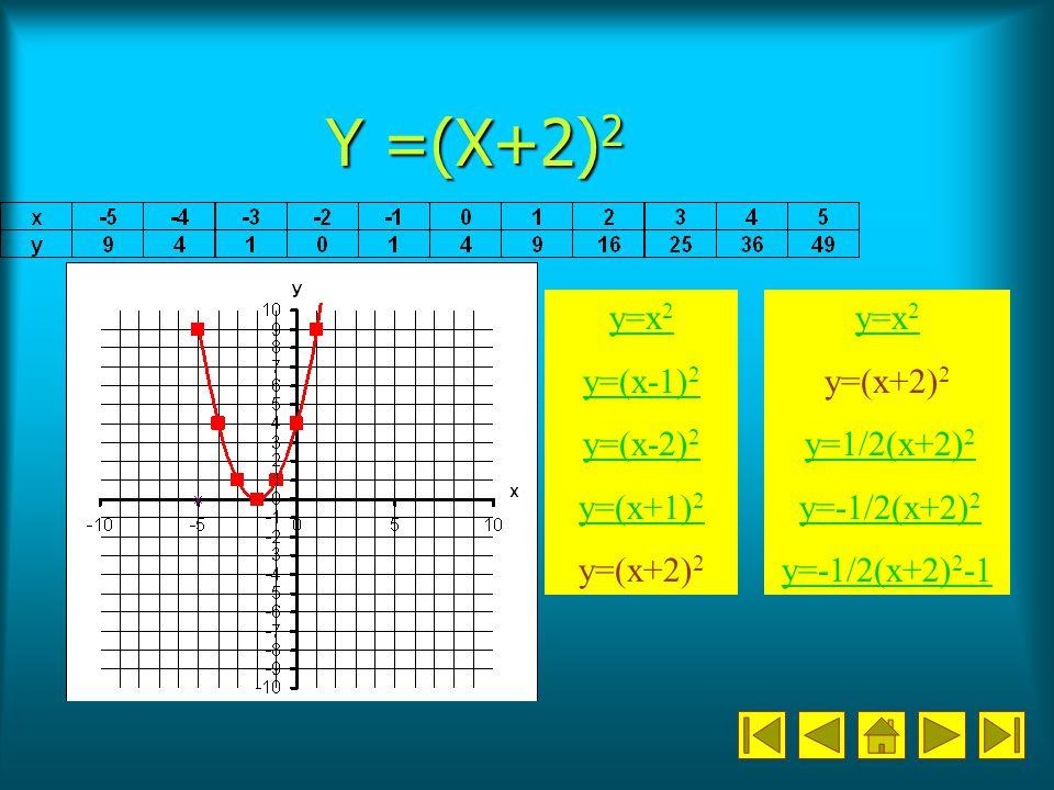 Y =(X+2)2 y=x2 y=(x-1)2 y=(x-2)2 y=(x+1)2 y=(x+2)2 y=x2 y=(x+2)2