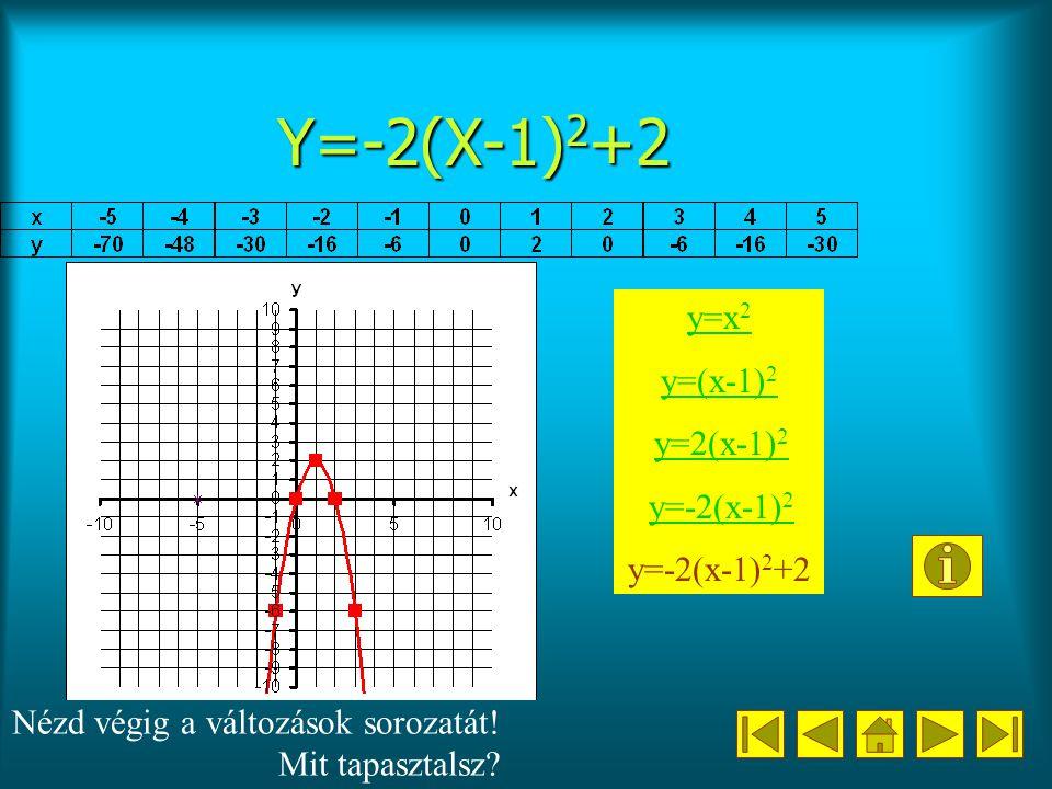 Y=-2(X-1)2+2 y=x2 y=(x-1)2 y=2(x-1)2 y=-2(x-1)2 y=-2(x-1)2+2