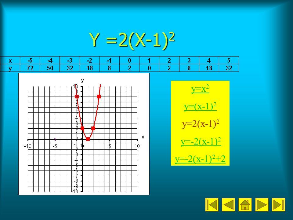 Y =2(X-1)2 y=x2 y=(x-1)2 y=2(x-1)2 y=-2(x-1)2 y=-2(x-1)2+2