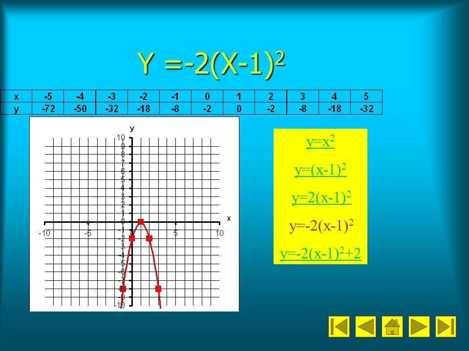Y =-2(X-1)2 y=x2 y=(x-1)2 y=2(x-1)2 y=-2(x-1)2 y=-2(x-1)2+2