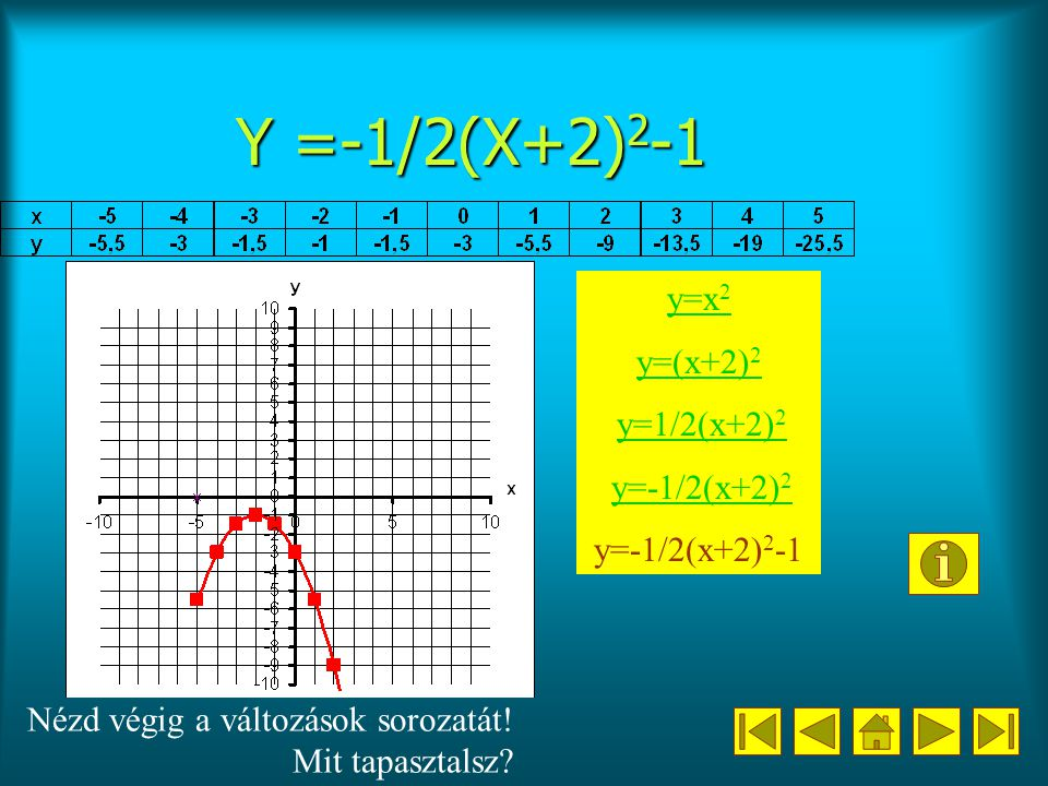 Y =-1/2(X+2)2-1 y=x2 y=(x+2)2 y=1/2(x+2)2 y=-1/2(x+2)2 y=-1/2(x+2)2-1