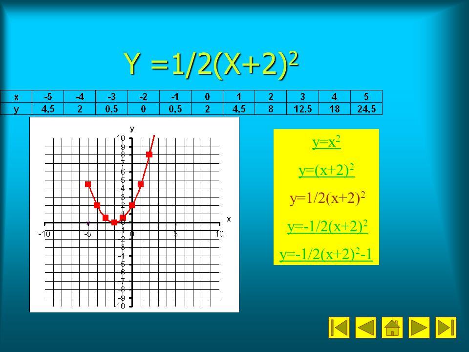 Y =1/2(X+2)2 y=x2 y=(x+2)2 y=1/2(x+2)2 y=-1/2(x+2)2 y=-1/2(x+2)2-1