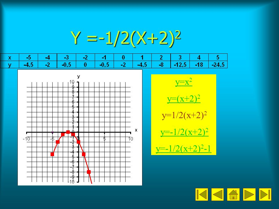 Y =-1/2(X+2)2 y=x2 y=(x+2)2 y=1/2(x+2)2 y=-1/2(x+2)2 y=-1/2(x+2)2-1
