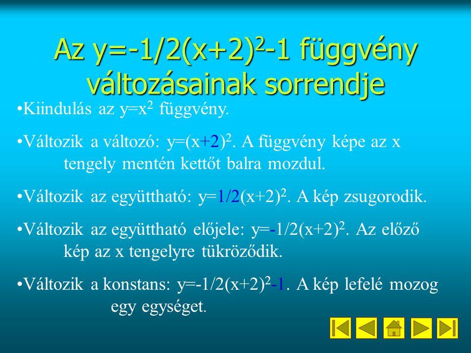 Az y=-1/2(x+2)2-1 függvény változásainak sorrendje