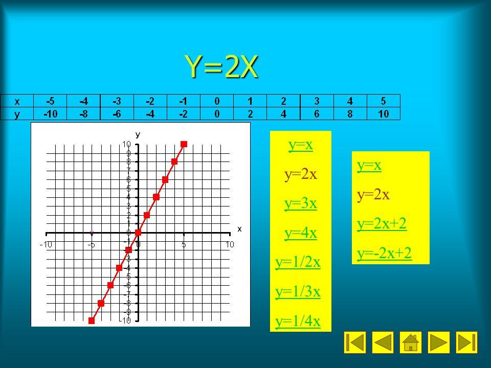 Y=2X y=x y=2x y=3x y=4x y=1/2x y=1/3x y=1/4x y=x y=2x y=2x+2 y=-2x+2