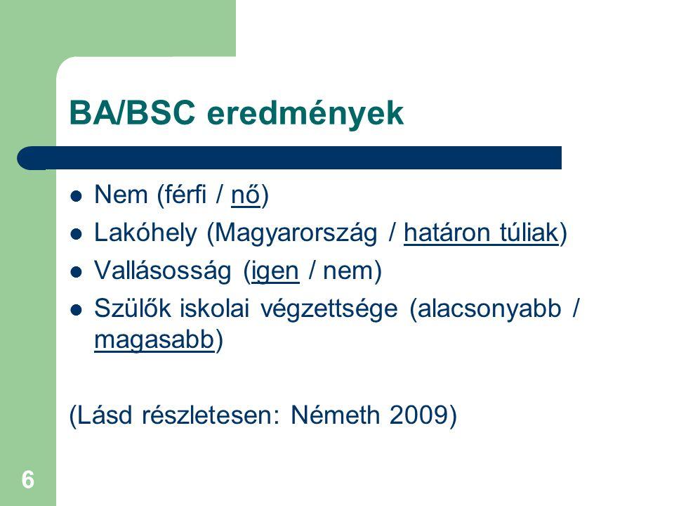 BA/BSC eredmények Nem (férfi / nő)