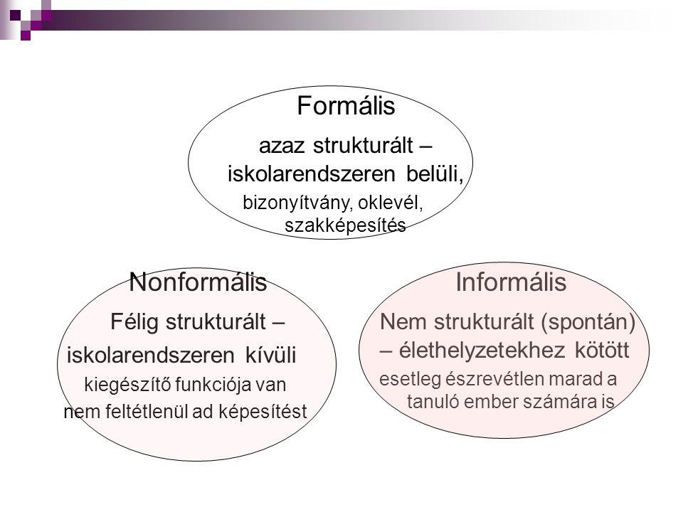 azaz strukturált – iskolarendszeren belüli,