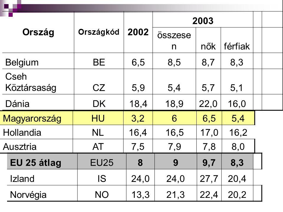Ország 2002 2003 összesen nők férfiak Belgium BE 6,5 8,5 8,7 8,3