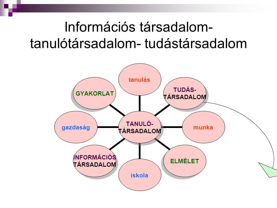 Információs társadalom-tanulótársadalom- tudástársadalom
