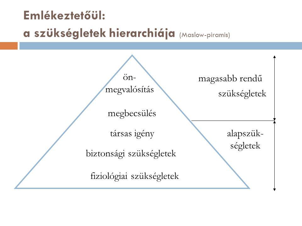Emlékeztetőül: a szükségletek hierarchiája (Maslow-piramis)