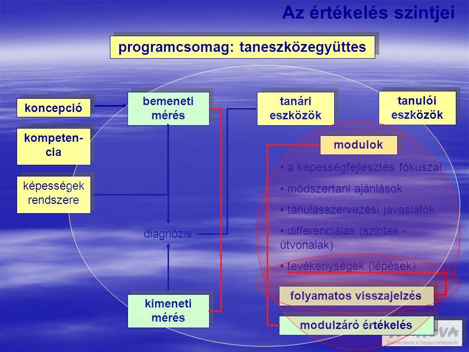 programcsomag: taneszközegyüttes folyamatos visszajelzés