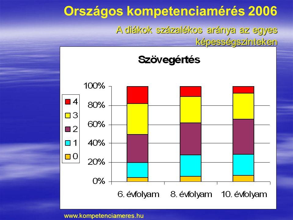 Országos kompetenciamérés 2006