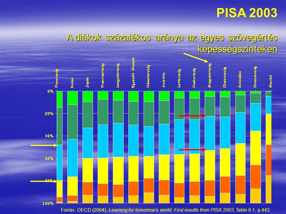 PISA 2003 A diákok százalékos aránya az egyes szövegértés képességszinteken.