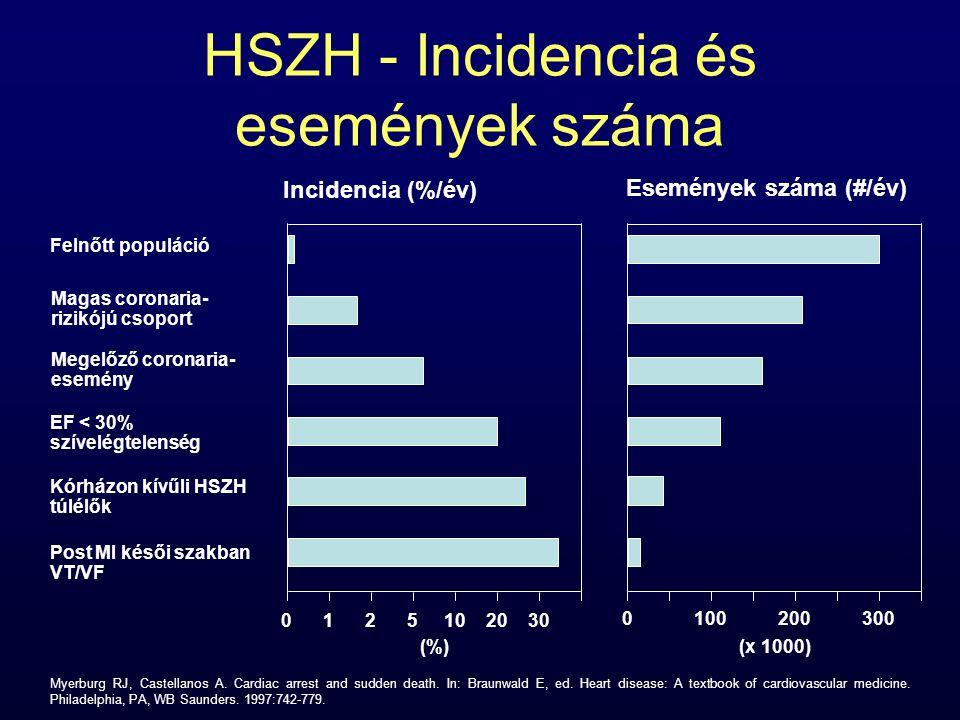 HSZH - Incidencia és események száma