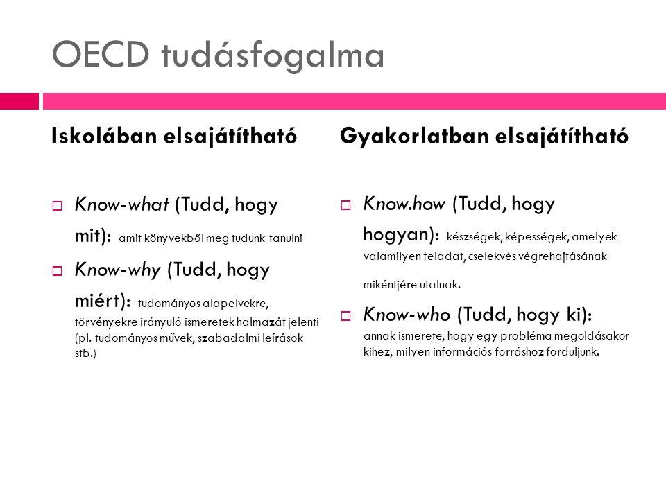 OECD tudásfogalma Iskolában elsajátítható Gyakorlatban elsajátítható