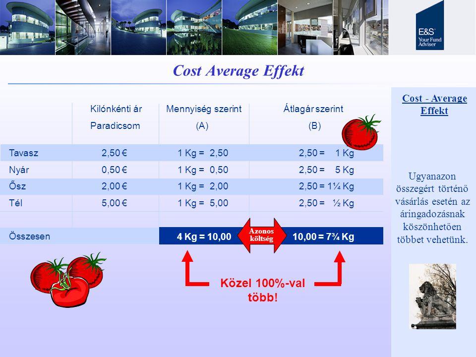 Cost Average Effekt Közel 100%-val több! Cost - Average Effekt