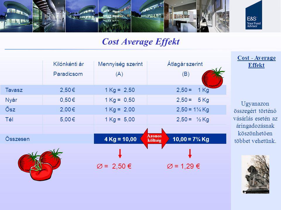 Cost Average Effekt  = 2,50 €  = 1,29 € Cost - Average Effekt