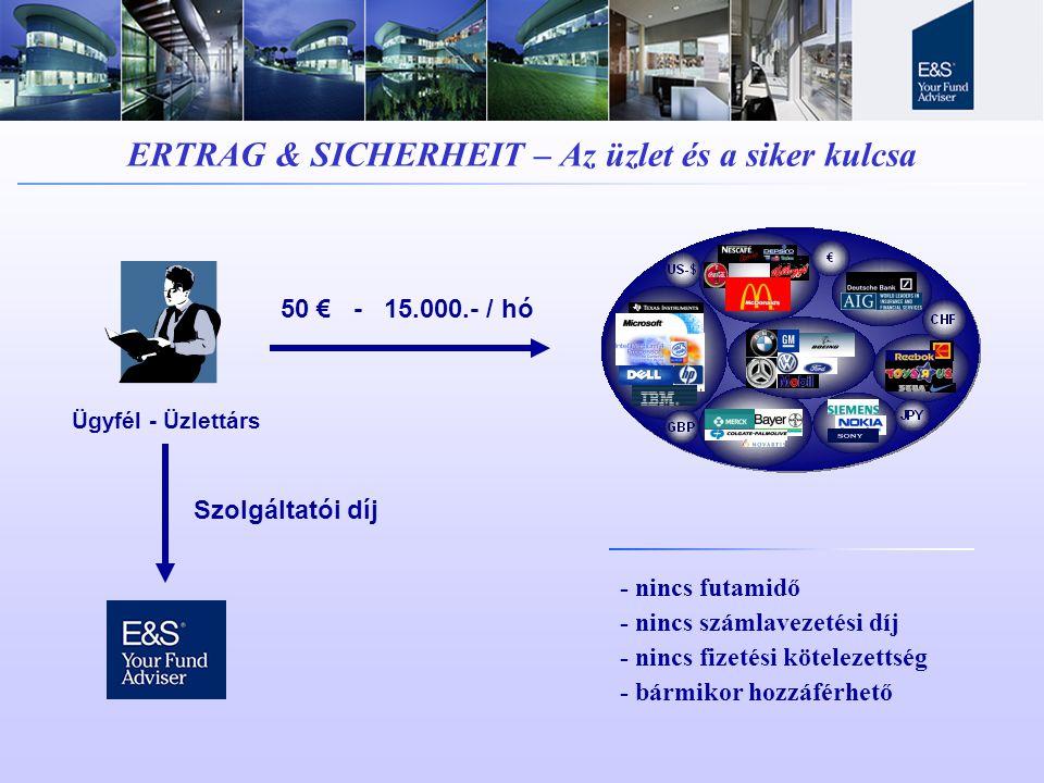 ERTRAG & SICHERHEIT – Az üzlet és a siker kulcsa