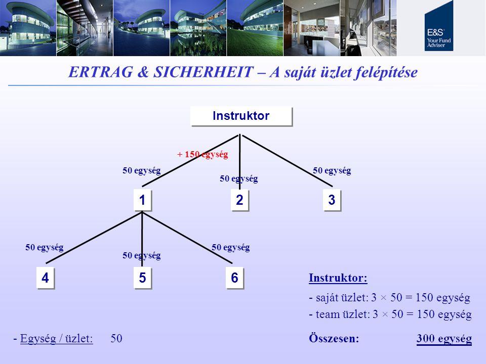 ERTRAG & SICHERHEIT – A saját üzlet felépítése