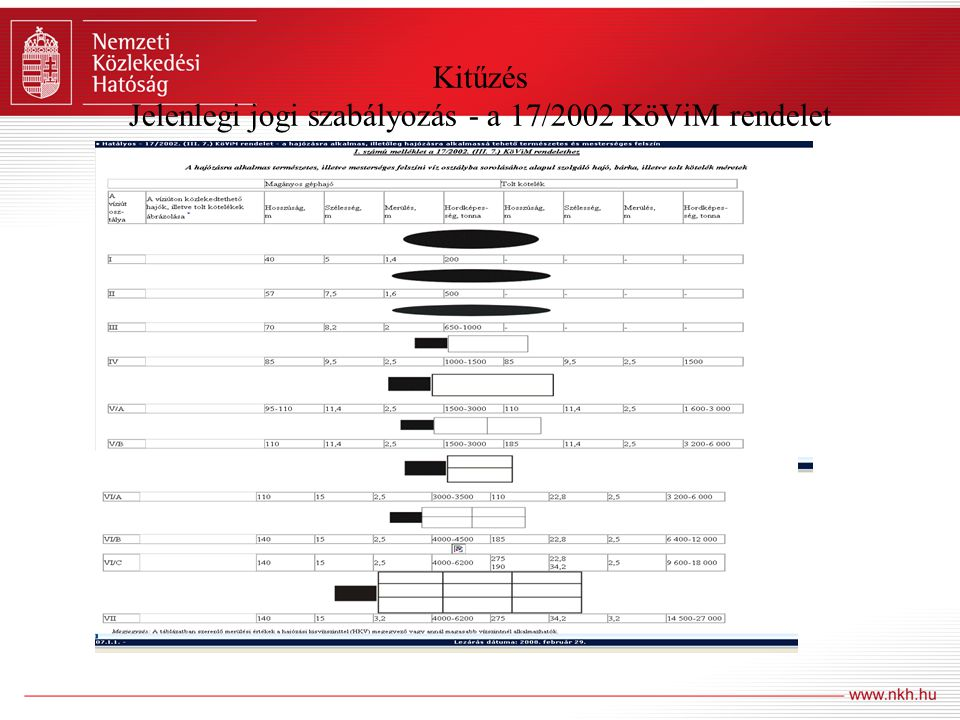 Kitűzés Jelenlegi jogi szabályozás - a 17/2002 KöViM rendelet