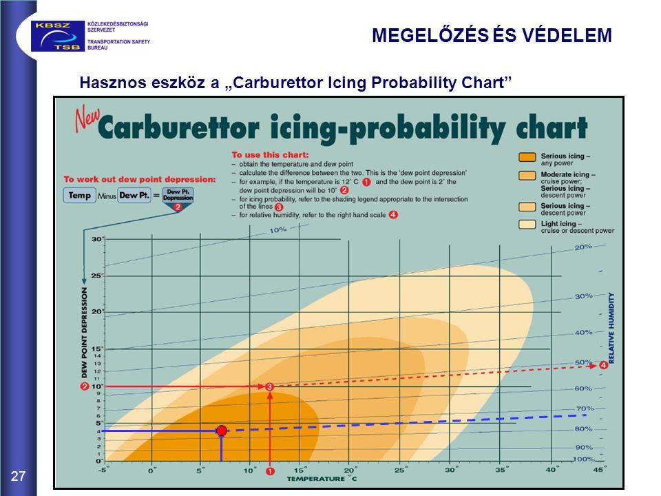 """MEGELŐZÉS ÉS VÉDELEM Hasznos eszköz a """"Carburettor Icing Probability Chart 27"""