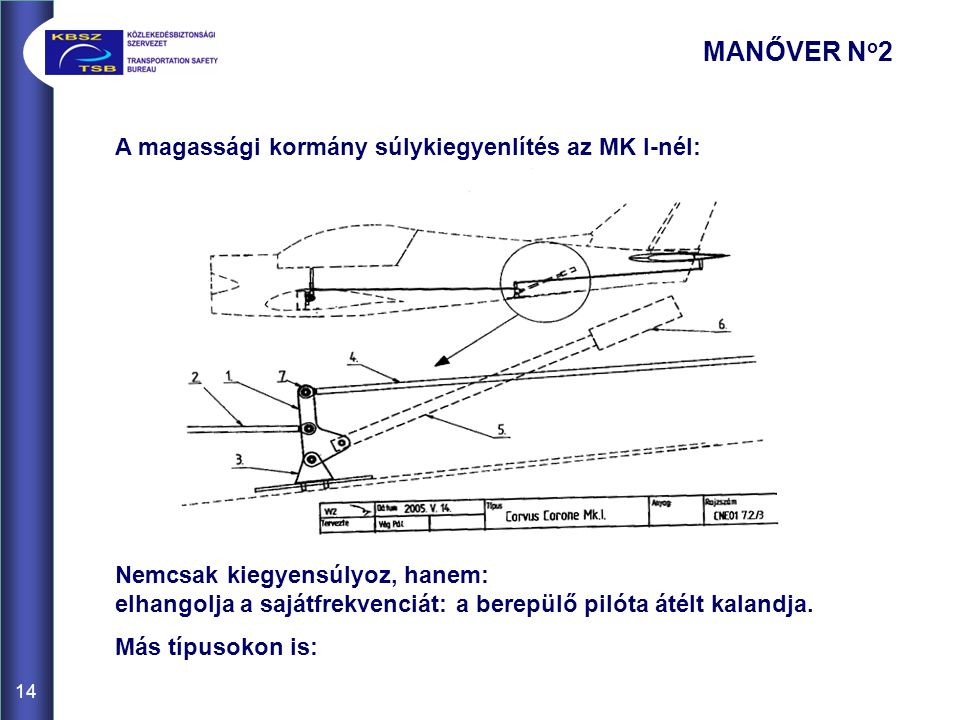 MANŐVER No2 A magassági kormány súlykiegyenlítés az MK I-nél: