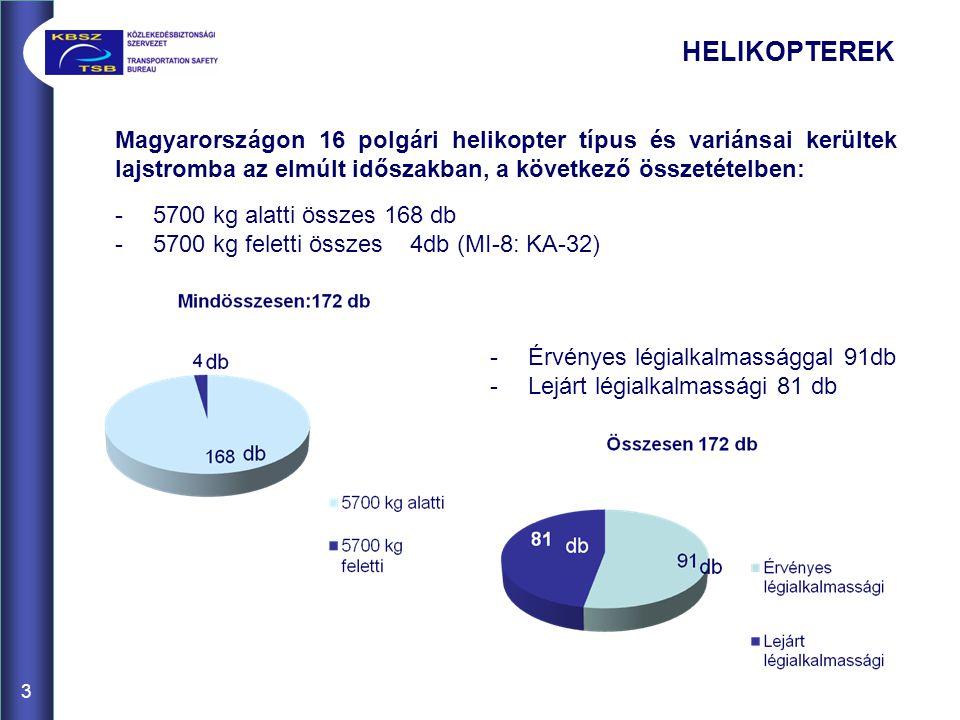 HELIKOPTEREK Magyarországon 16 polgári helikopter típus és variánsai kerültek lajstromba az elmúlt időszakban, a következő összetételben: