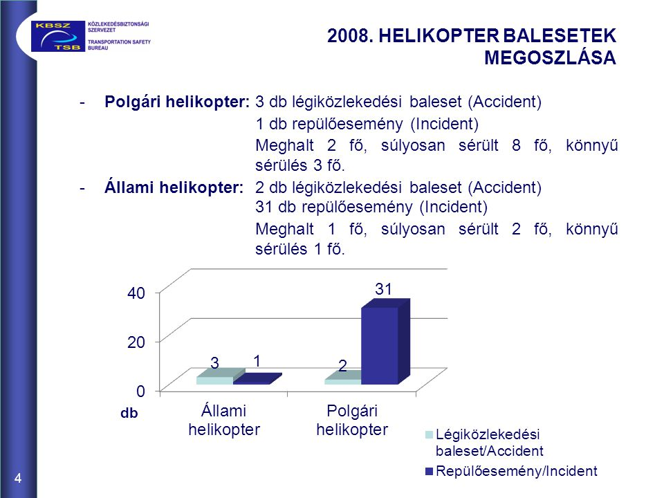 2008. HELIKOPTER BALESETEK MEGOSZLÁSA
