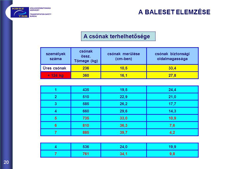 A BALESET ELEMZÉSE A csónak terhelhetősége személyek száma