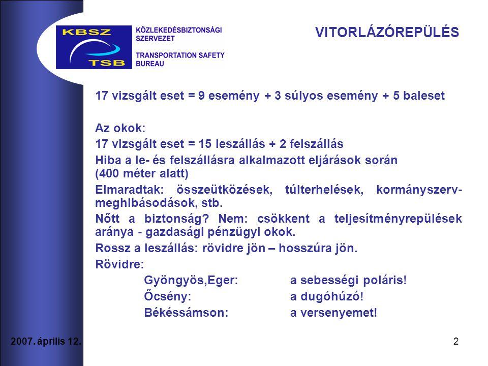 VITORLÁZÓREPÜLÉS 17 vizsgált eset = 9 esemény + 3 súlyos esemény + 5 baleset. Az okok: 17 vizsgált eset = 15 leszállás + 2 felszállás.