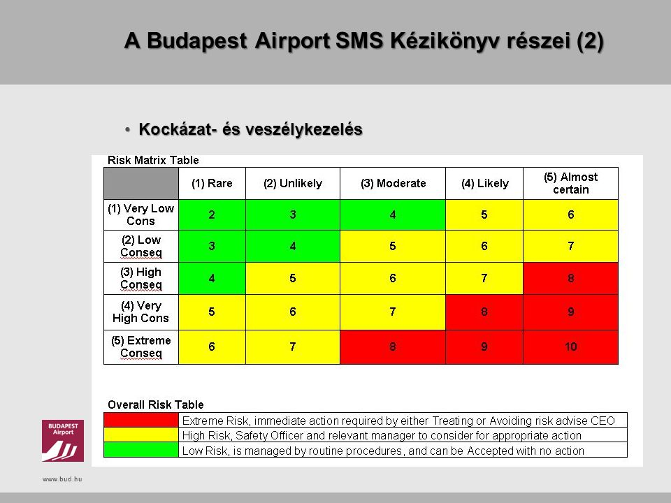 A Budapest Airport SMS Kézikönyv részei (2)