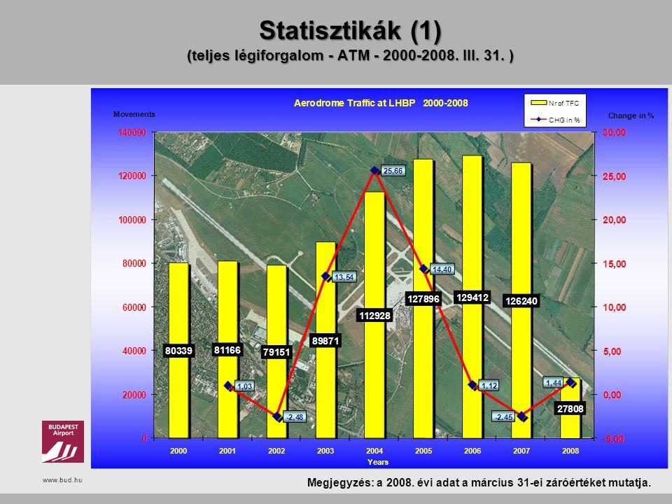 Statisztikák (1) (teljes légiforgalom - ATM - 2000-2008. III. 31. )