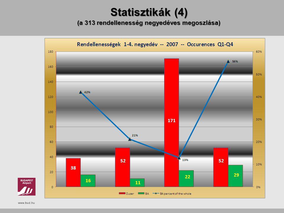 Statisztikák (4) (a 313 rendellenesség negyedéves megoszlása)