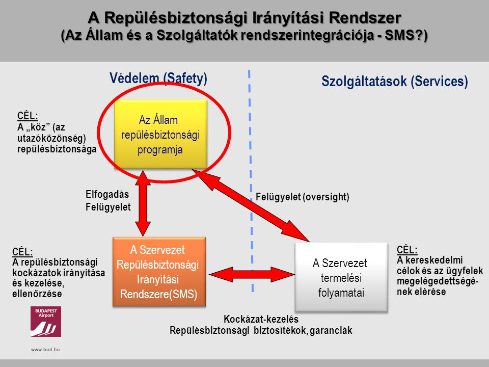 A Repülésbiztonsági Irányítási Rendszer (Az Állam és a Szolgáltatók rendszerintegrációja - SMS )