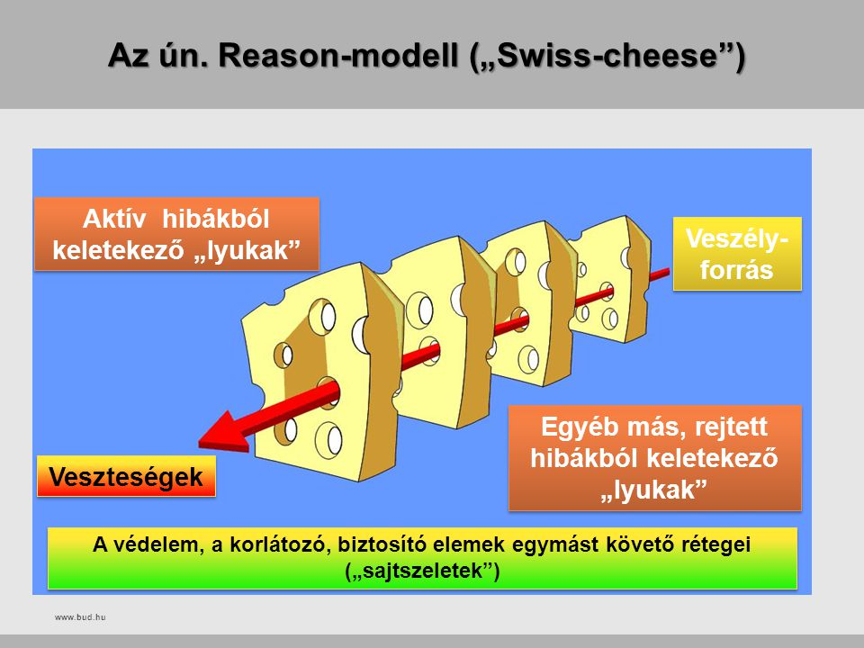 "Az ún. Reason-modell (""Swiss-cheese )"